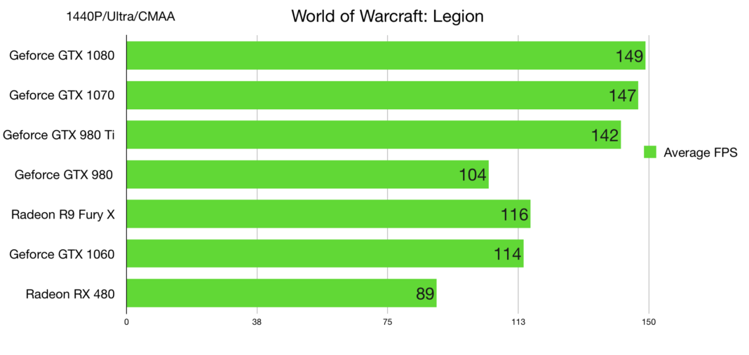 Best Gaming Monitor for WoW (World of Warcraft) | Legion 2018
